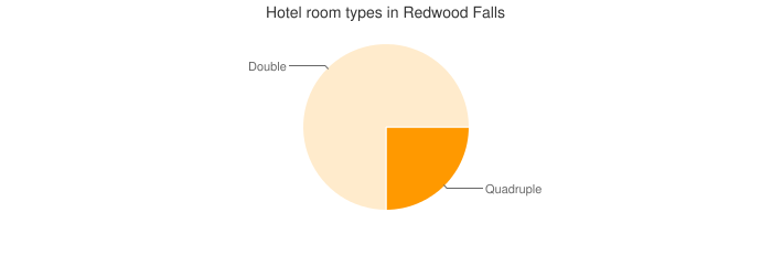 Hotel room types in Redwood Falls