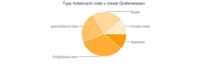 Typy hotelových izieb v meste Grafenwiesen