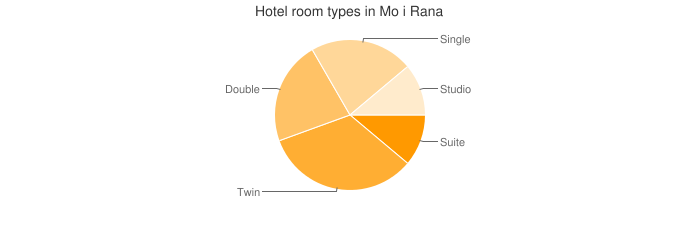 Hotel room types in Mo i Rana