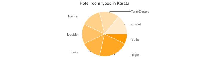 Hotel room types in Karatu