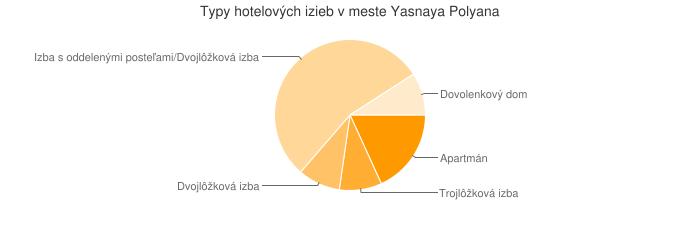 Typy hotelových izieb v meste Yasnaya Polyana