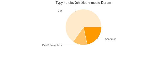 Typy hotelových izieb v meste Dorum