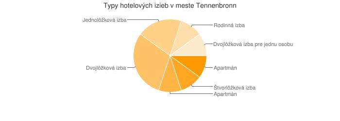 Typy hotelových izieb v meste Tennenbronn