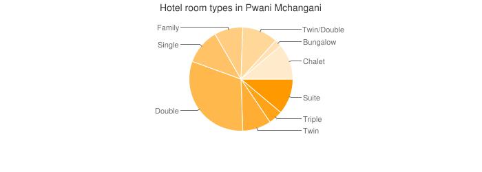 Hotel room types in Pwani Mchangani