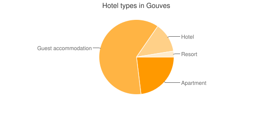Hotel types in Gouves