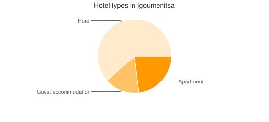 Hotel types in Igoumenitsa