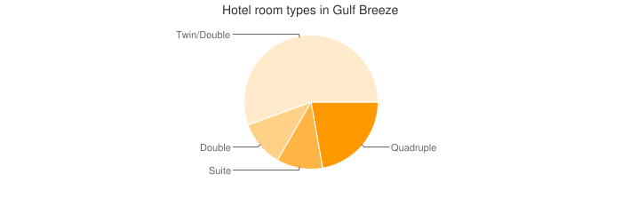 Hotel room types in Gulf Breeze