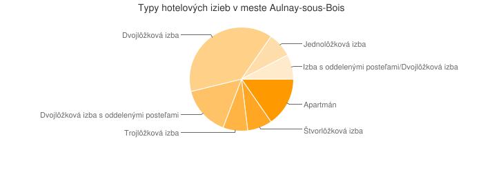Typy hotelových izieb v meste Aulnay-sous-Bois