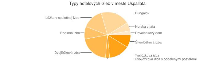 Typy hotelových izieb v meste Uspallata