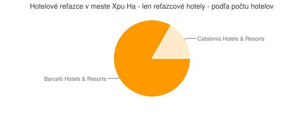 Hotelové reťazce v meste Xpu Ha - len reťazcové hotely - podľa počtu hotelov