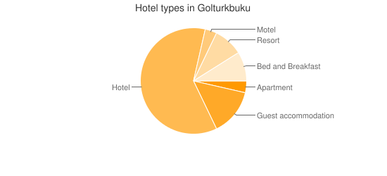 Hotel types in Golturkbuku