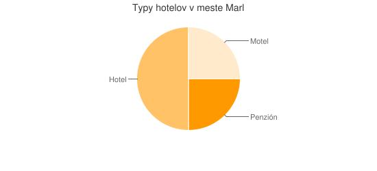 Typy hotelov v meste Marl