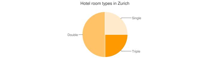 Hotel room types in Zurich