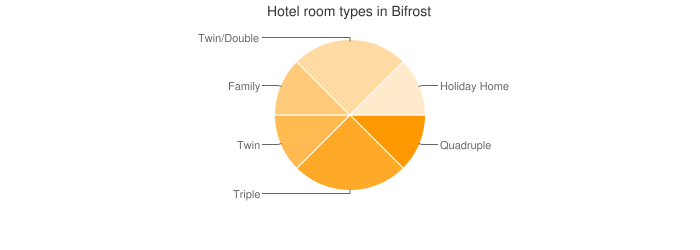 Hotel room types in Bifrost
