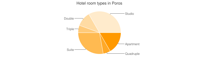 Hotel room types in Poros