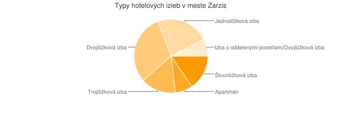 Typy hotelových izieb v meste Zarzis