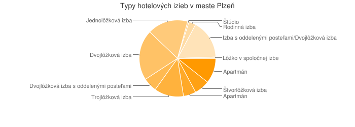 Typy hotelových izieb v meste Plzeň