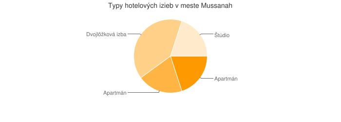 Typy hotelových izieb v meste Mussanah
