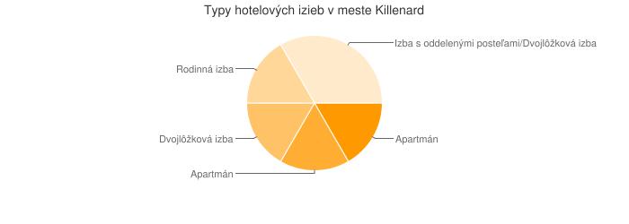 Typy hotelových izieb v meste Killenard