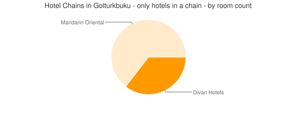 Hotel Chains in Golturkbuku - only hotels in a chain - by room count