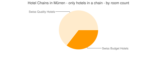 Hotel Chains in Mürren - only hotels in a chain - by room count