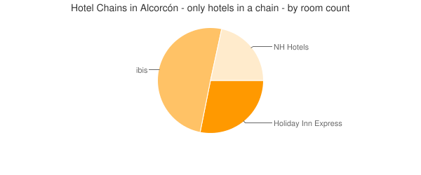 Hotel Chains in Alcorcón - only hotels in a chain - by room count