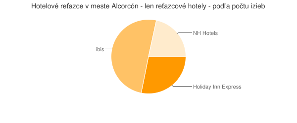 Hotelové reťazce v meste Alcorcón - len reťazcové hotely - podľa počtu izieb