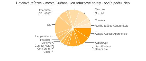 Hotelové reťazce v meste Orléans - len reťazcové hotely - podľa počtu izieb