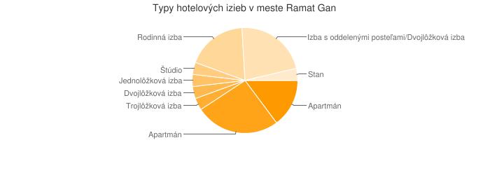 Typy hotelových izieb v meste Ramat Gan