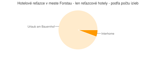Hotelové reťazce v meste Forstau - len reťazcové hotely - podľa počtu izieb