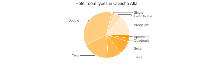 Hotel room types in Chincha Alta