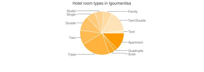 Hotel room types in Igoumenitsa