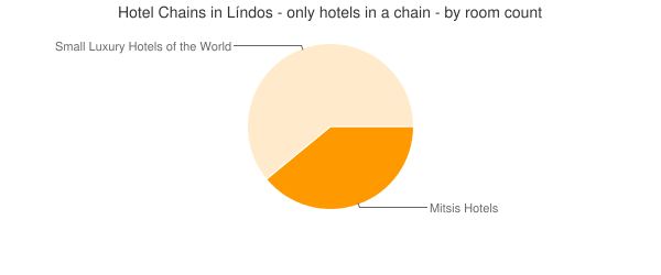 Hotel Chains in Líndos - only hotels in a chain - by room count