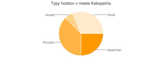 Typy hotelov v meste Kakopetria