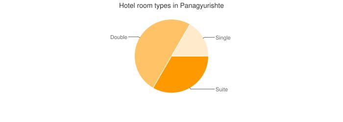 Hotel room types in Panagyurishte
