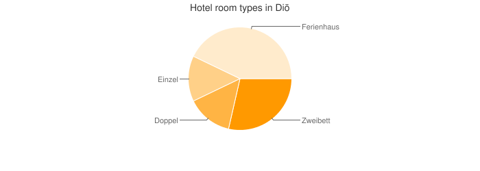 Hotel room types in Diö