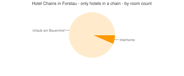 Hotel Chains in Forstau - only hotels in a chain - by room count