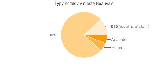 Typy hotelov v meste Beauvais