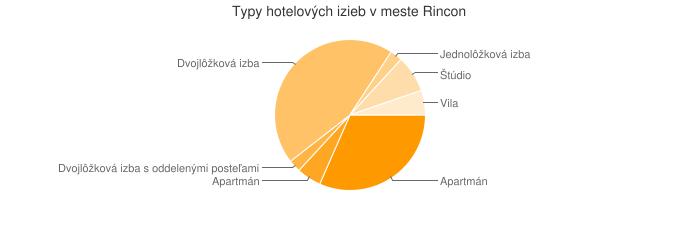 Typy hotelových izieb v meste Rincon