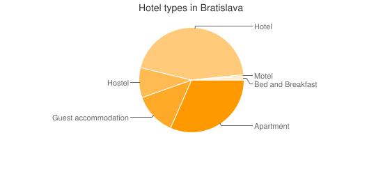 Hotel types in Bratislava