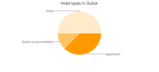 Hotel types in Gulluk