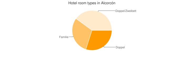 Hotel room types in Alcorcón