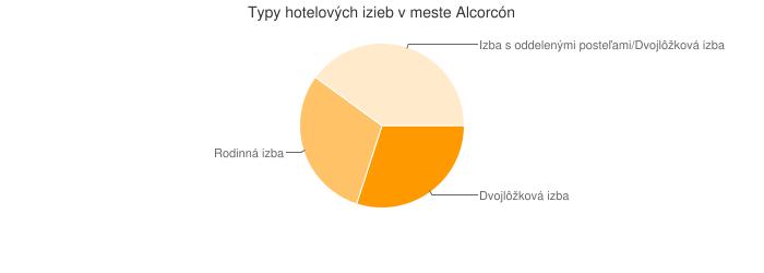 Typy hotelových izieb v meste Alcorcón