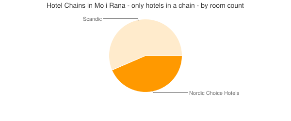 Hotel Chains in Mo i Rana - only hotels in a chain - by room count