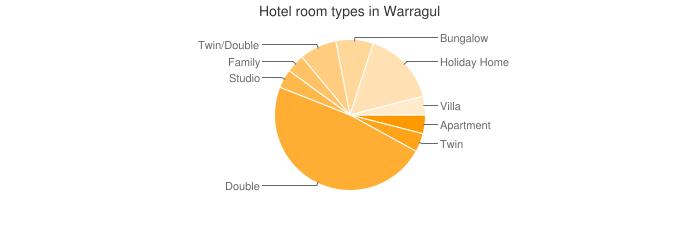 Hotel room types in Warragul