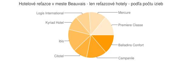 Hotelové reťazce v meste Beauvais - len reťazcové hotely - podľa počtu izieb