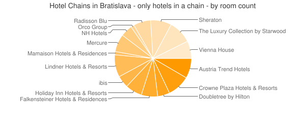 Hotel Chains in Bratislava - only hotels in a chain - by room count