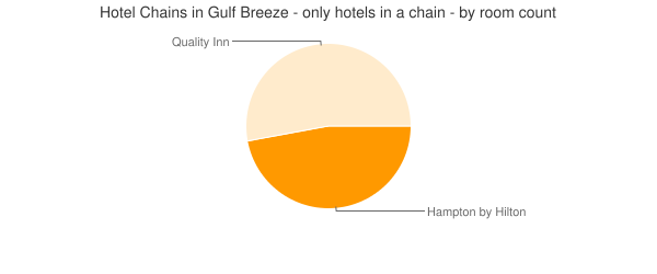 Hotel Chains in Gulf Breeze - only hotels in a chain - by room count