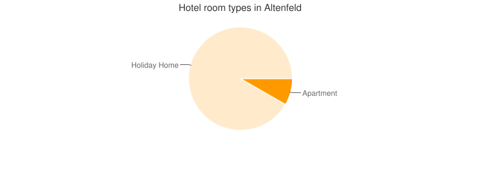 Hotel room types in Altenfeld