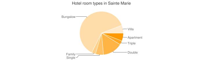 Hotel room types in Sainte Marie